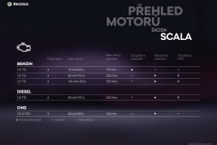 SCALA_Prehled_motoru-1440x1018