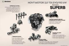 SUPERB_Novy_motor_EVO-1440x1018