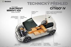 CITIGOe_iV_Technicky_prehle